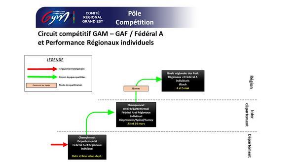 Circuit compétitif Fed. A et Perf. régionaux individuels