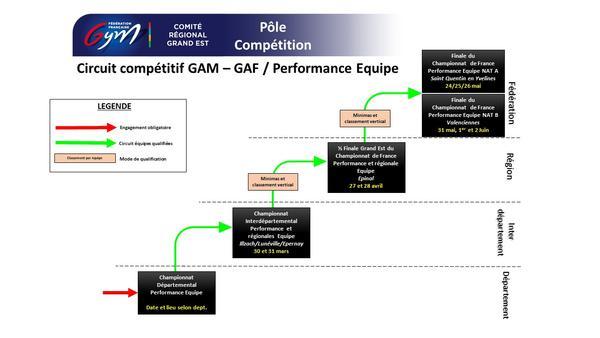 Circuit compétitif Performance équipe