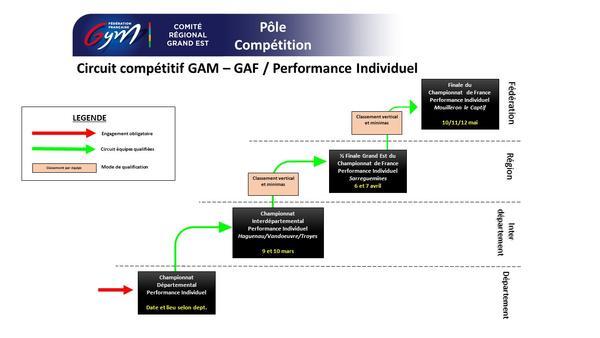 Circuit compétitif Performance individuel