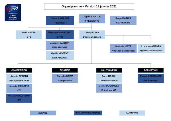Organigramme 2020-2021 1.4